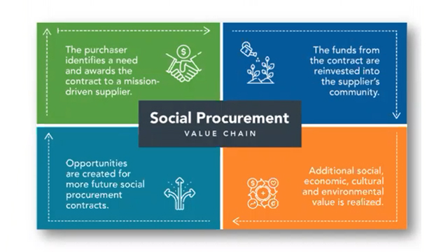 The Role of Post-Secondary Institutions in Social Impact Purchasing